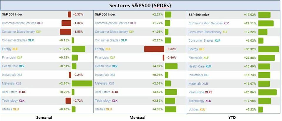 S & P500 sectors: variation YTD, monthly and weekly