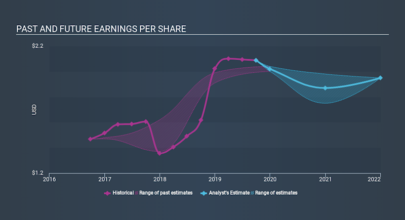 NYSE:CPF Past and Future Earnings, December 7th 2019