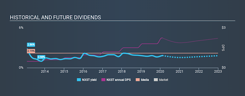 NasdaqGS:NXST Historical Dividend Yield, February 9th 2020