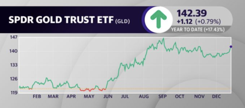 GLD has risen roughly 17% year to date.