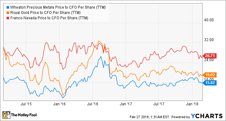 WPM Price to CFO Per Share (TTM) Chart