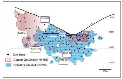 Figure 2. Schematic long-section looking northward through the drilled resource. (CNW Group/First Cobalt Corp.)