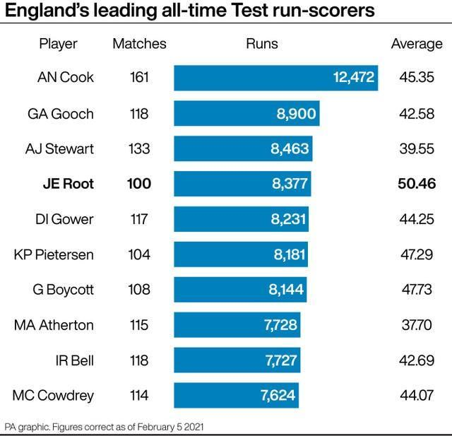 England's leading all-time Test run-scorers