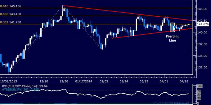 dailyclassics_eur-jpy_body_Picture_11.png, Forex: EUR/JPY Technical Analysis – Channel Bottom in Focus