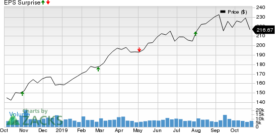 American Tower Corporation (REIT) Price and EPS Surprise