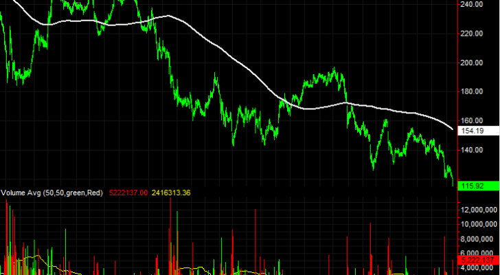 Allergan (AGN) stock charts