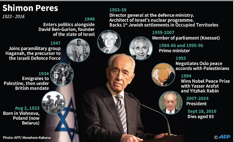 Profile of Israel's former president and Nobel Peace Prize laureate, Shimon Peres (AFP Photo/Sabrina BLANCHARD, Thomas SAINT-CRICQ)