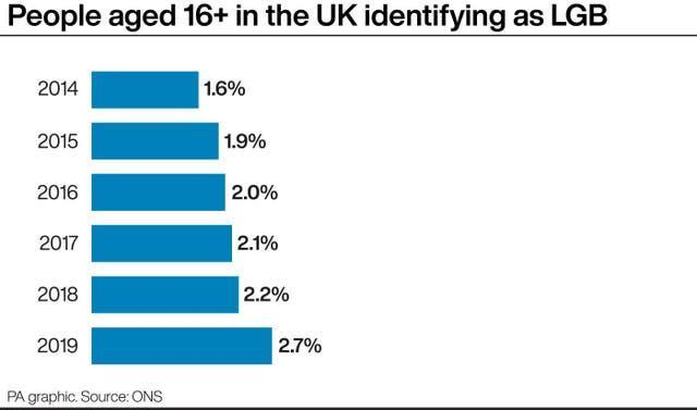 People aged 16+ in the UK identifying as LGB