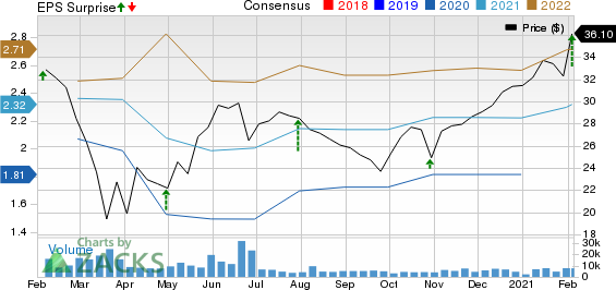 The Carlyle Group L.P. Price, Consensus and EPS Surprise