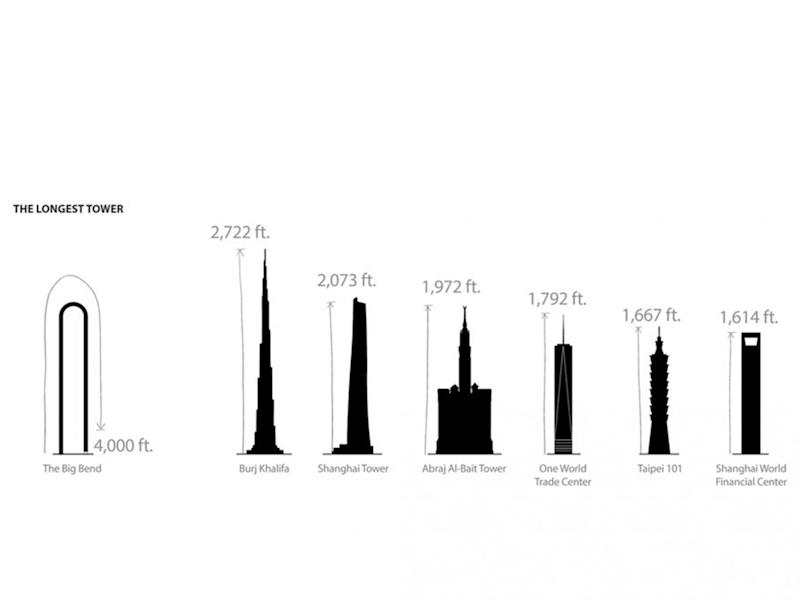 The 'Big Bend' would beat the Burj Khalifa and the Shanghai Tower, becoming the tallest building in the world (Oiio)
