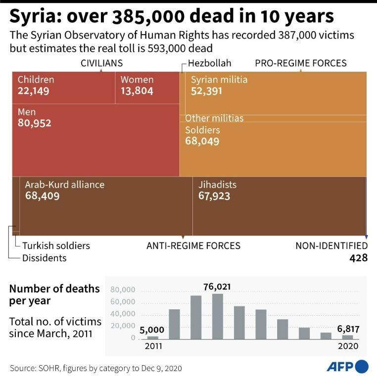 Syria: more than 385,000 deaths in 10 years