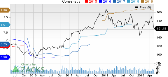 Rockwell Automation, Inc. Price and Consensus