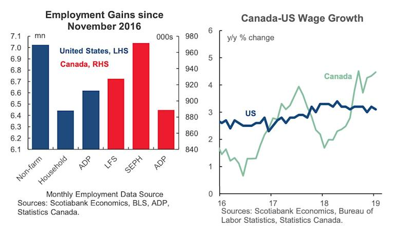 In the chart on the left, Scotiabank compares three different measures of job growth in the U.S. with three measures in Canada, and finds that Canada, proportionally, has created more jobs. Wage growth has been stronger in Canada in the past year. (Photo: Scotiabank)