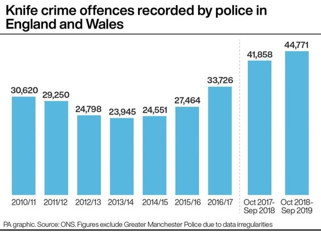 Knife crime offences recorded by police in England and Wales