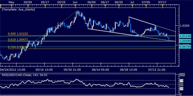USDCAD_Classic_Technical_Report_07.19.2012_body_Picture_5.png, USDCAD Classic Technical Report 07.19.2012