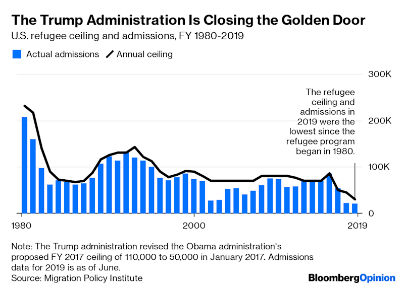 (Bloomberg Opinion) -- Call it progress: When President Donald Trump unveiled a plan in May to reform the U.S. immigration system, he said that the number of immigrants granted green cards each year would remain unchanged. That's a U-turn from his 2017 endorsement of a bill that could've halved annual admissions, currently running at about 1.1 million. The new plan promotes a merit-based system that privileges skills and education over extended family ties. But it is short on detail, lacks political support even from Republicans, and is at odds with the administration's record of imposing new restrictions on skilled immigrants.This ambivalence and disarray, although more pronounced in Trump's administration, exemplifies the approach America has taken to the issue for decades. Even as the country grows more dependent on new arrivals, its policies toward immigrants — skilled and unskilled, legal and illegal, refugees and asylum seekers — remain confused and ill-considered. Change has rarely been so urgent.It's true that the U.S. has undergone a significant demographic shift in recent decades. In 1970, only 4.7 % of its inhabitants were foreign-born. By 2017, the number had risen to 13.6%, close to its historical peak of 14.8% in 1890.But the fact is, the country needs more immigrants of every kind. It needs innovators, entrepreneurs, scientists, engineers and other skilled workers for its economy to thrive. It needs crop-pickers and health-care workers to do jobs native-born Americans generally don't want. It also needs to resolve the status of more than 10 million undocumented residents. And as the world's most powerful democracy, whose strength and legitimacy depend on living up to its values, it has compelling reasons to fix its broken systems for aiding asylum seekers and refugees.The starting point for thinking about these challenges is to recognize how important immigrants are to the U.S. economy. According to the New American Economy Research Fund, immigrants a