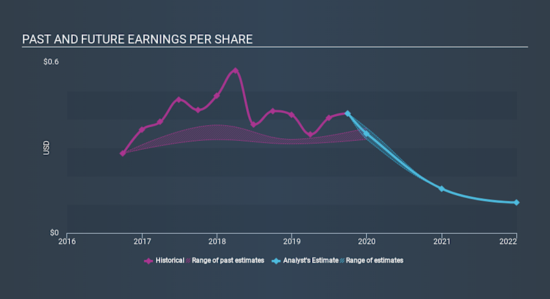 NYSE:REXR Past and Future Earnings, January 9th 2020