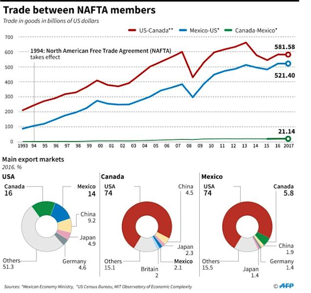 Progression in trade flows between Canada, Mexico and the United States, the members of the North American Free Trade Agreement (NAFTA)