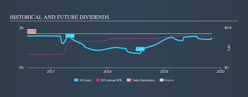 NYSE:SYX Historical Dividend Yield, November 4th 2019