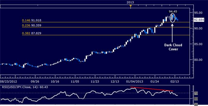 Forex_Analysis_USDJPY_Pullback_Sought_for_Buying_Opportunity_body_Picture_5.png, USD/JPY Pullback Sought for Buying Opportunity
