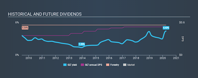 NYSE:GLT Historical Dividend Yield March 28th 2020