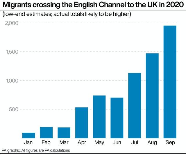 PA infographic showing migrants crossing the English Channel to the UK in 2020