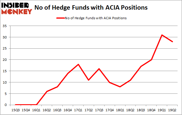 No of Hedge Funds with ACIA Positions