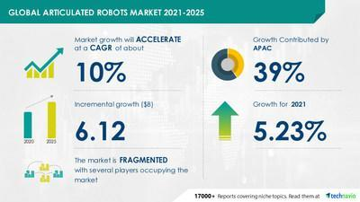 Technavio has announced its latest market research report titled  Articulated Robots Market by End-user and Geography - Forecast and Analysis 2021-2025