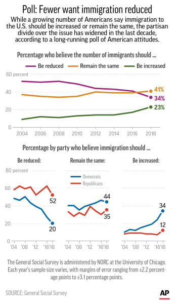 Graphic shows results of General Social Survey on attitudes toward legal immigration;