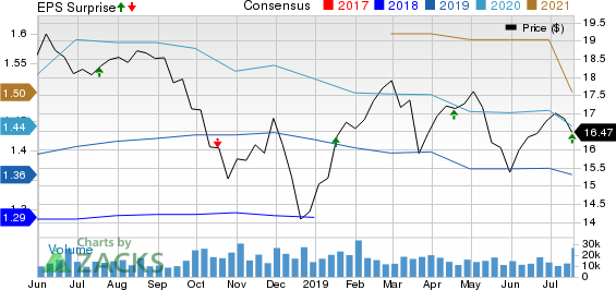 People's United Financial, Inc. Price, Consensus and EPS Surprise