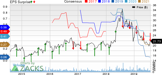 Luminex Corporation Price, Consensus and EPS Surprise
