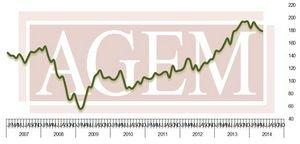 Association of Gaming Equipment Manufacturers (AGEM) Releases May 2014 Index