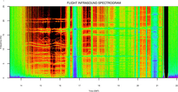 A spectrogram of infrasound recorded during the high-altitude balloon flight.