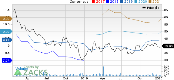 Brighthouse Financial, Inc. Price and Consensus
