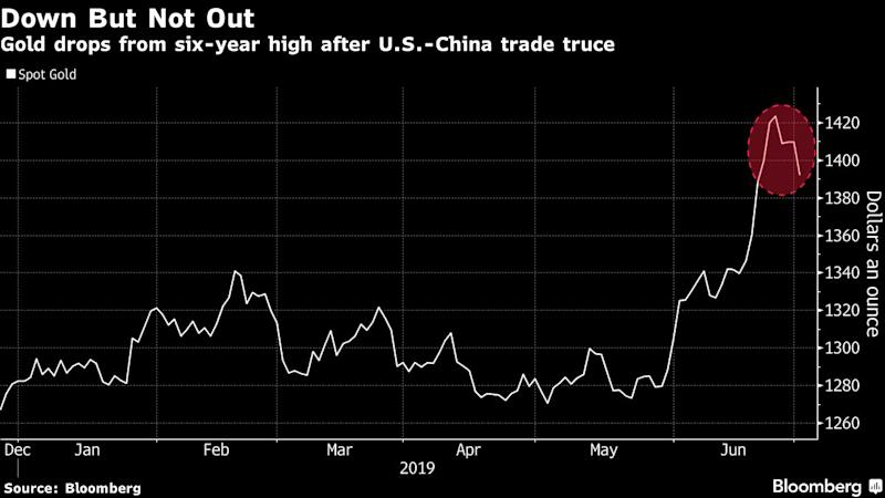 Gold Falls from 6-Year Highs as Trade War Truce is Reached
