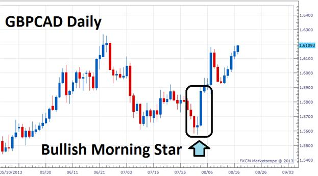 Trading_the_Bullish_Morning_Star_body_Picture_1.png, Trading the Bullish Morning Star