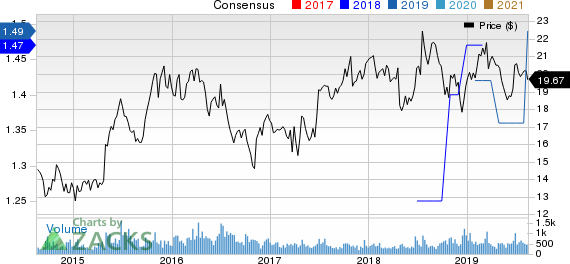 Ennis, Inc. Price and Consensus