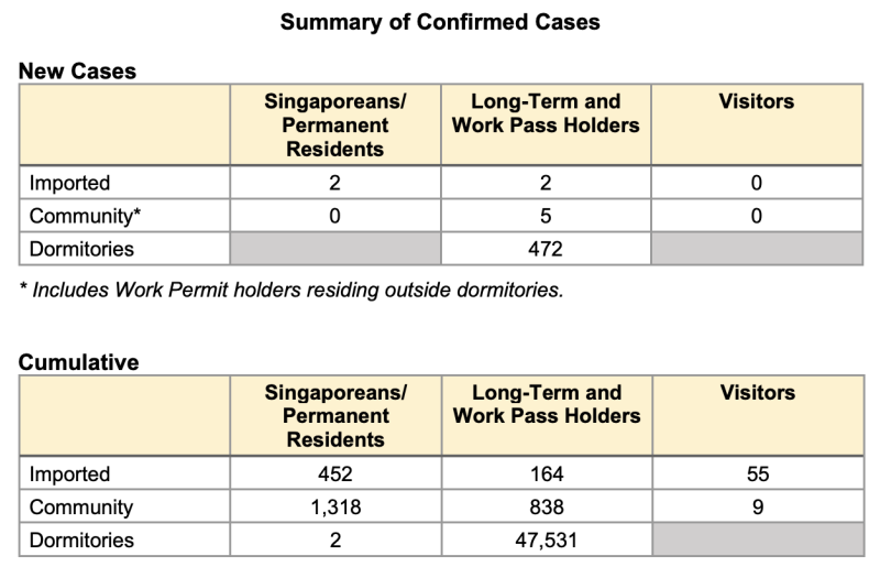 Details of cases on 26 July 2020. (Table: MOH)