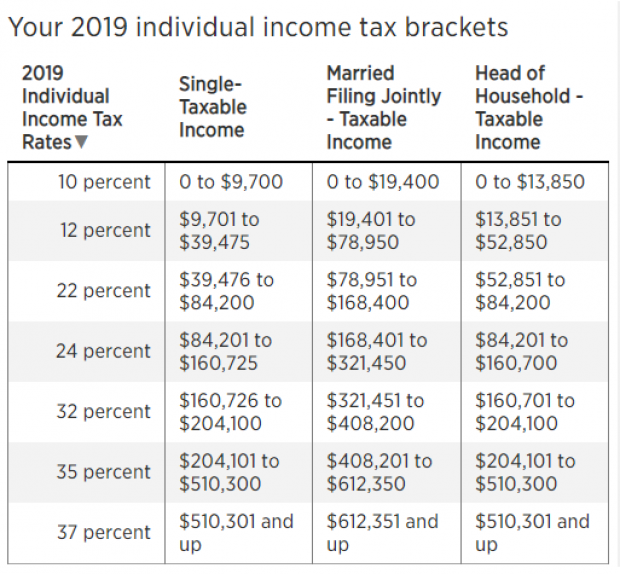 New Tax Brackets For 2019