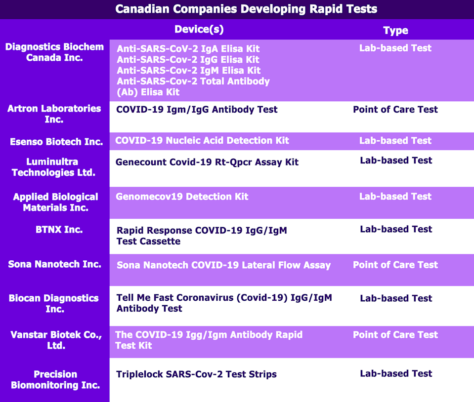 According to the Government of Canada website, there are ten Canadian companies with a rapid test under the review process from Health Canada. These tests are either lab-based tests (tests assessed by lab equipment) or point of care tests (COVID-19 tests supervised by healthcare professionals).