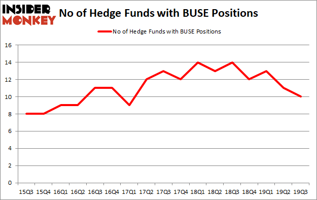 Is BUSE A Good Stock To Buy?