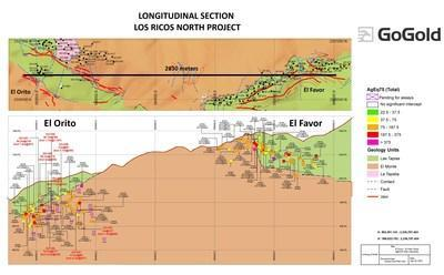 Figure 1: Favor-Orito Long Section (CNW Group/GoGold Resources Inc.)