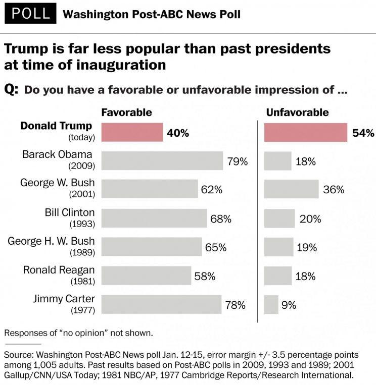 Graphic of favorability poll comparing Trump to past presidents