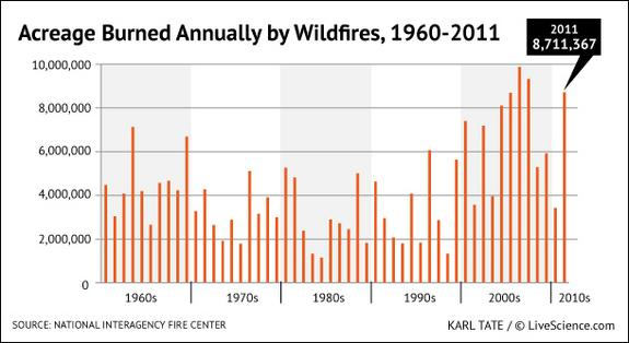 Graph shows the number of acres burned annually in U.S. wildfires
