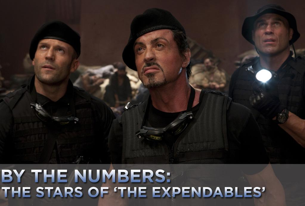 """This weekend, the action extravaganza """"<a href=""""http://movies.yahoo.com/movie/1808411960/info"""">The Expendables</a>"""" explodes on the silver screen. The flick boasts one of the most impressive casts in recent memory, featuring just about every '80s action icon out there, from Sylvester Stallone -- who directed the movie -- to Bruce Willis to Arnold Schwarzenegger who took a day off from being California's governator for a rare cameo.    Of course, Reagan was president when most of these stars were in their heyday. In spite of all the explosions and physical derring-do, the average age of the cast is 52.5 years old, with the oldest, Stallone, being a year shy of receiving his Social Security check. Yet together, their collective box-office gross is a whopping $10,843,341,908. That's more than the GDP of Mongolia.    So who earned the most at the box office? Who's the youngest? Who earned the most Oscar nominations? Click ahead and check out the cast of """"The Expendables,"""" ranked according to box-office gross."""
