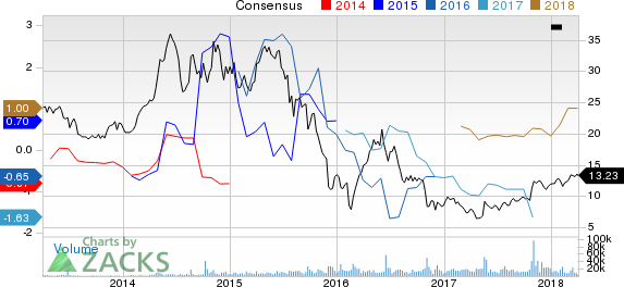 Dynegy Inc. Price and Consensus