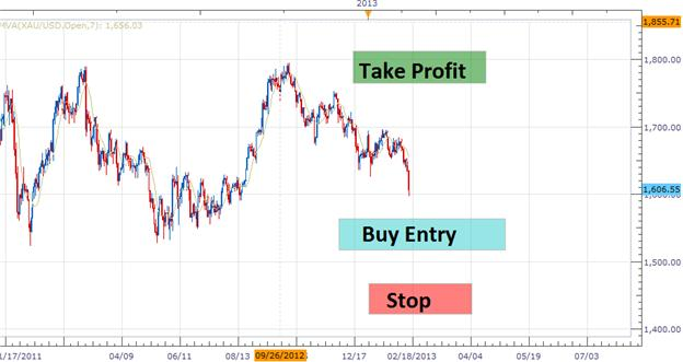 Trading_the_Range_in_Gold_body_Picture_1.png, Trading the Range in Gold