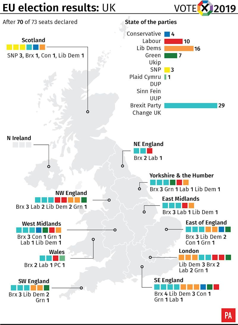 EU election results: UK after 70 of 73 seats declared. See story POLL Main. Infographic from PA Graphics