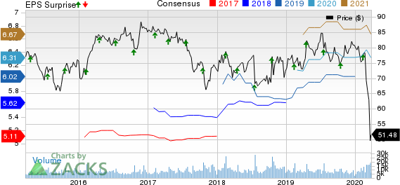 Omnicom Group Inc. Price, Consensus and EPS Surprise