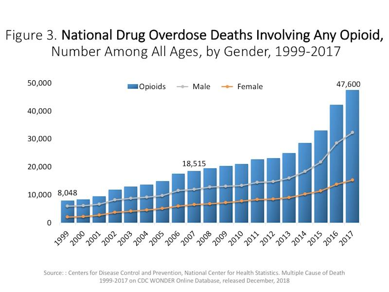 Opioid overdose deaths have increased every year since 1999. Photo: CDC Wonder)